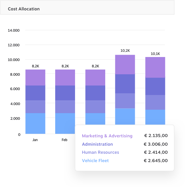 Cost Allocation KundenMeister CRM