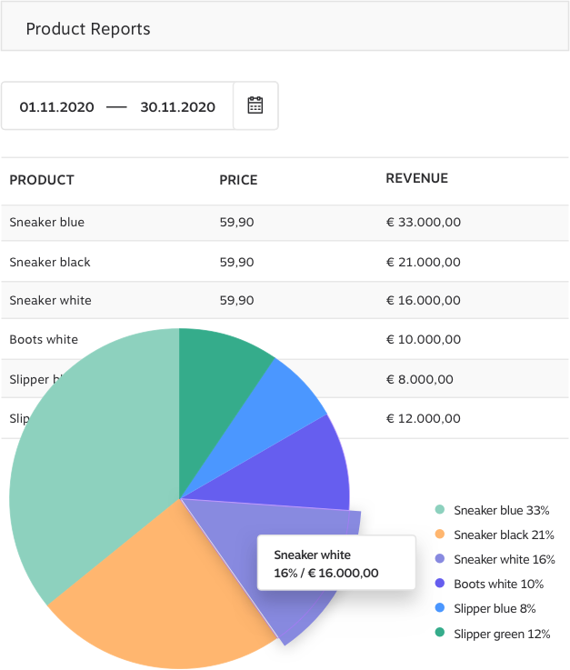 Product Reports KundenMeister ERP